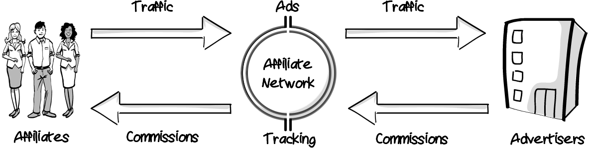 How does Affiliation Software work?