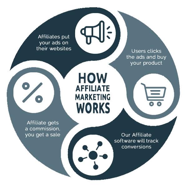 Free Affiliate Software - AffiliationSoftware com
