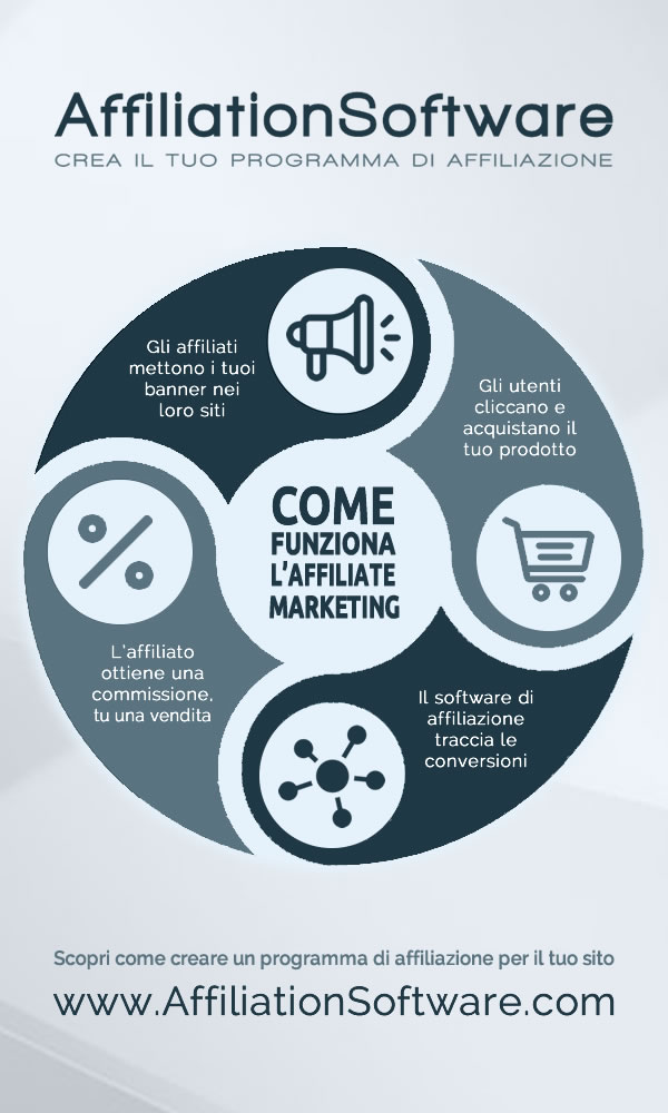 Come funziona l'Affiliate Marketing